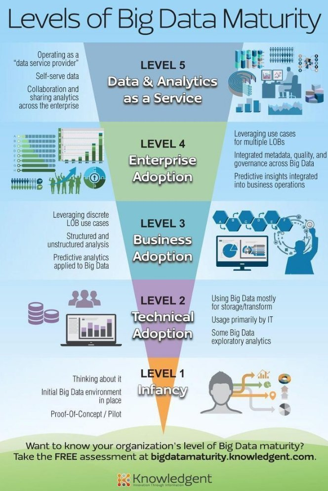 The levels of #BigData Maturity  #IoT #Mpgvip #analytics #defstar5 #DataScience #makeyourownlane #Entrepreneur #startups #data #ML #LOB #IT https://t.co/InoOsWt6Jz