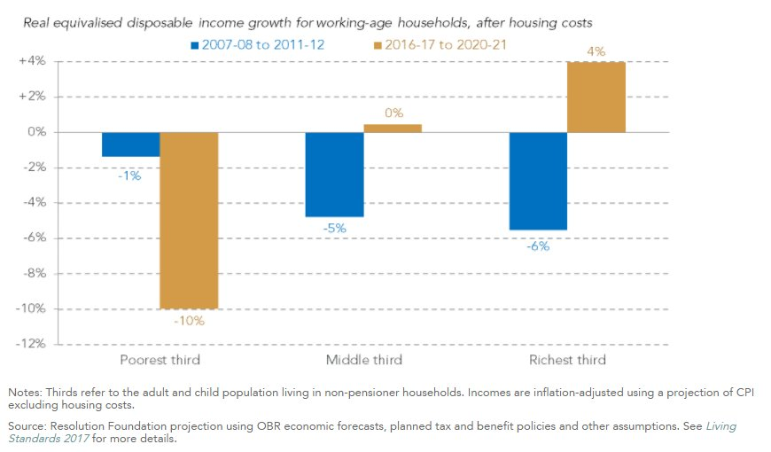 test Twitter Media - The outlook for living standards in the coming years: income stagnation overall, falling incomes for poorer households and rising inequality https://t.co/T2RJwLDEQC