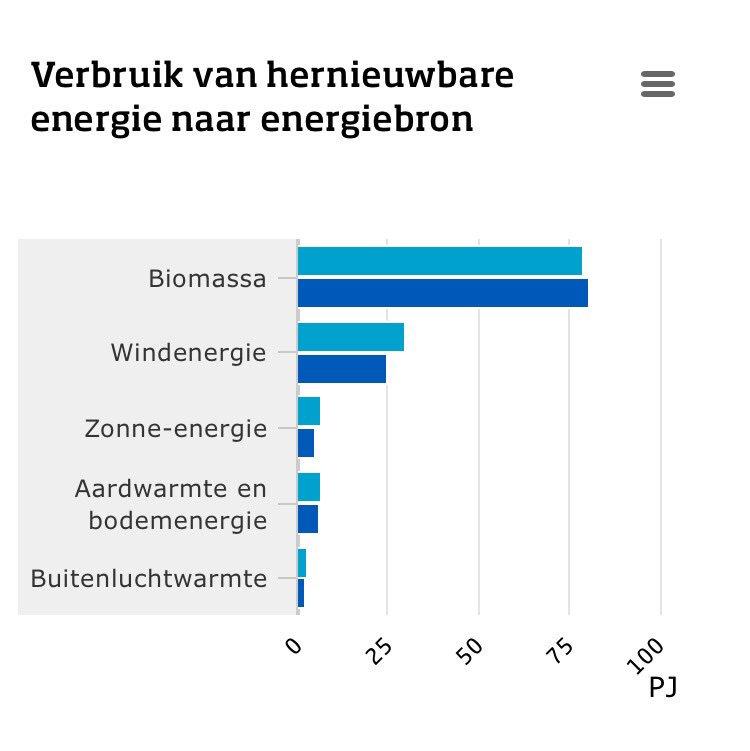 test Twitter Media - Om te huilen: NL zat vorig jaar, nog maar op 5,9% hernieuwbare energie. En omstreden biomassa is de grootse bron. https://t.co/AdbdF6Pd6J https://t.co/p9sgICVB0C