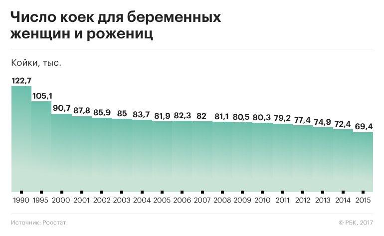 Число беременных женщин в россии 62