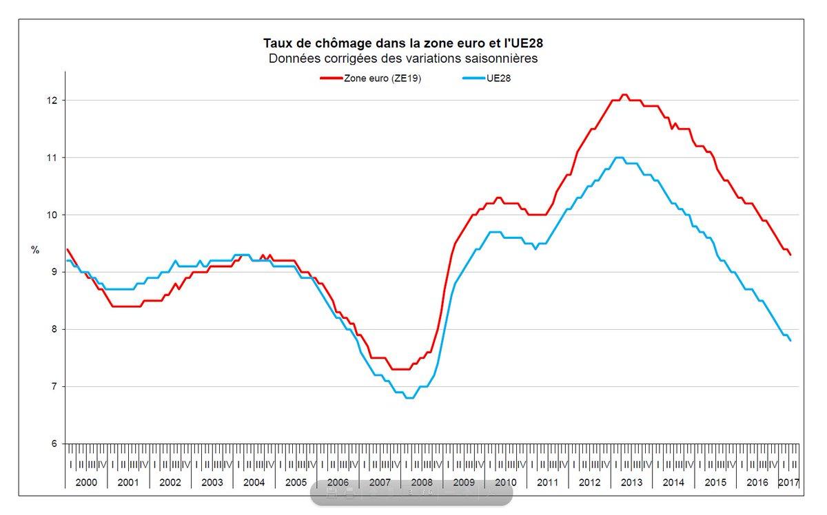 test Twitter Media - Tombé à 9,3% dans la zone #euro en avril, le taux de #chômage est à son plus bas depuis 8 ans. https://t.co/xAjZpyrZle https://t.co/RajKGESVSy