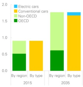 #BestOf: India will sell only electric cars within the next 13 years https://t.co/EJdjE5n9a8 #technology https://t.co/K79iP9BPJt