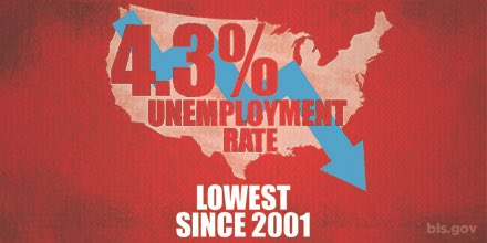 Unemployment at 16 yr low, & more Americans are going back to work. @USDOL working so all Americans who want a #job, have a job. #JobsReport https://t.co/YBCvAhFGuK