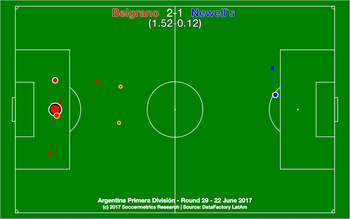 test Twitter Media - Belgrano 2-1 Newell's.  Newell's created TWO shots over 90 minutes. TWO. Yet 90 seconds from leaving Córdoba with a point. https://t.co/O5MbCHXFtw