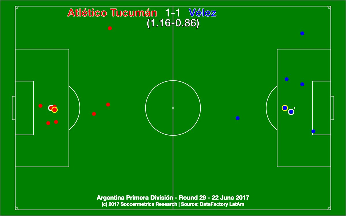 test Twitter Media - Atlético Tucumán 1-1 Vélez. Vélez's decline over last 2 years has been shocking. I fear for them next season. https://t.co/d8rVVBNgGh