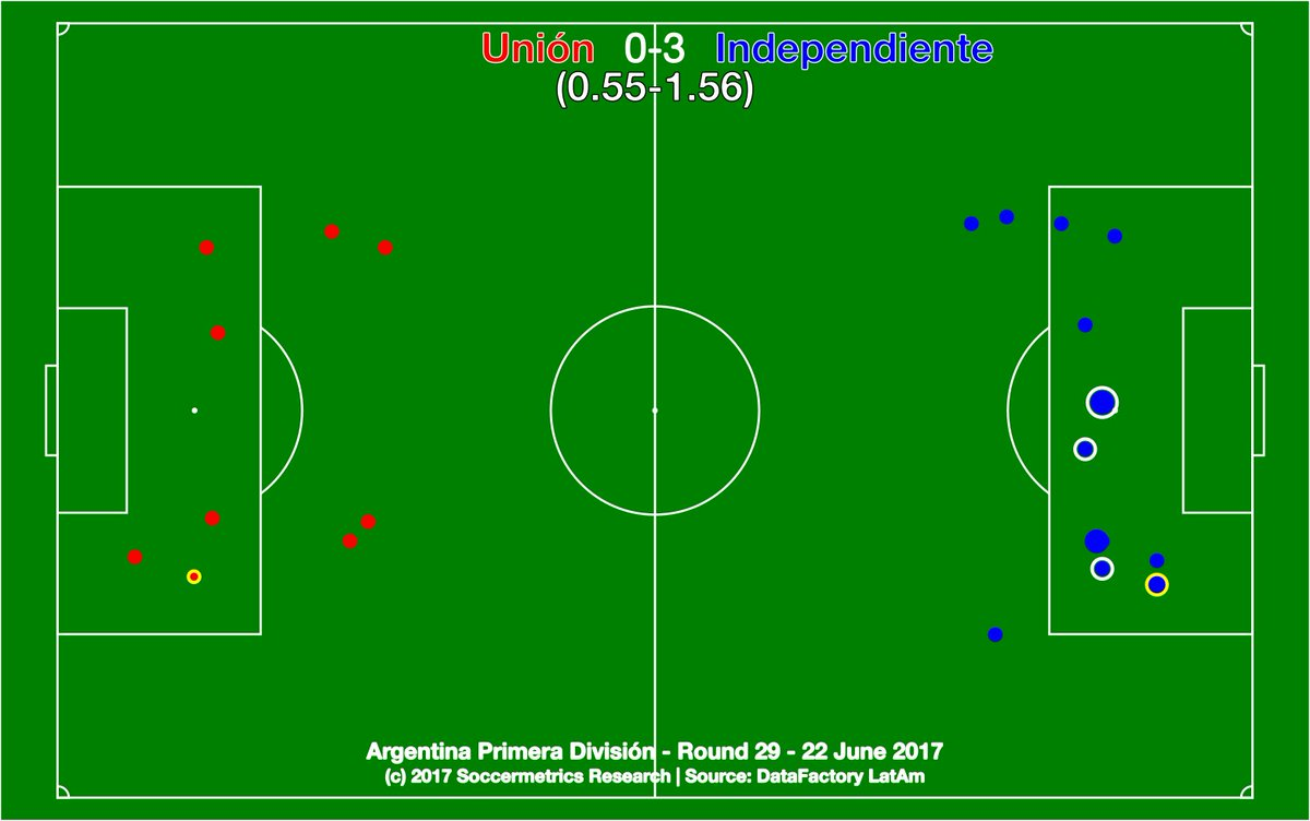 test Twitter Media - Unión 0-3 Independiente.  Tatengue were never in the game. Rojo were opportunistic and now sit in Libertadores zone. https://t.co/RkwwJKq9aZ