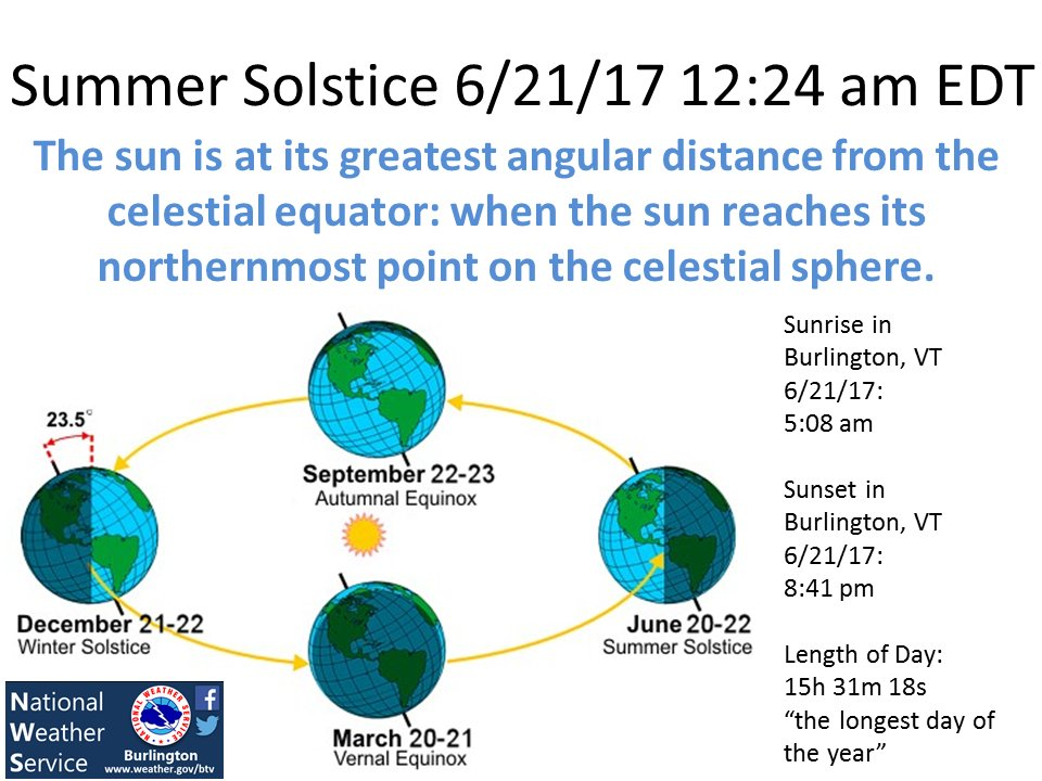 "test Twitter Media - Today is the Summer Solstice, ""the longest day of the year"". Here's a little info on it for you! https://t.co/oM0YHH1zZ9"