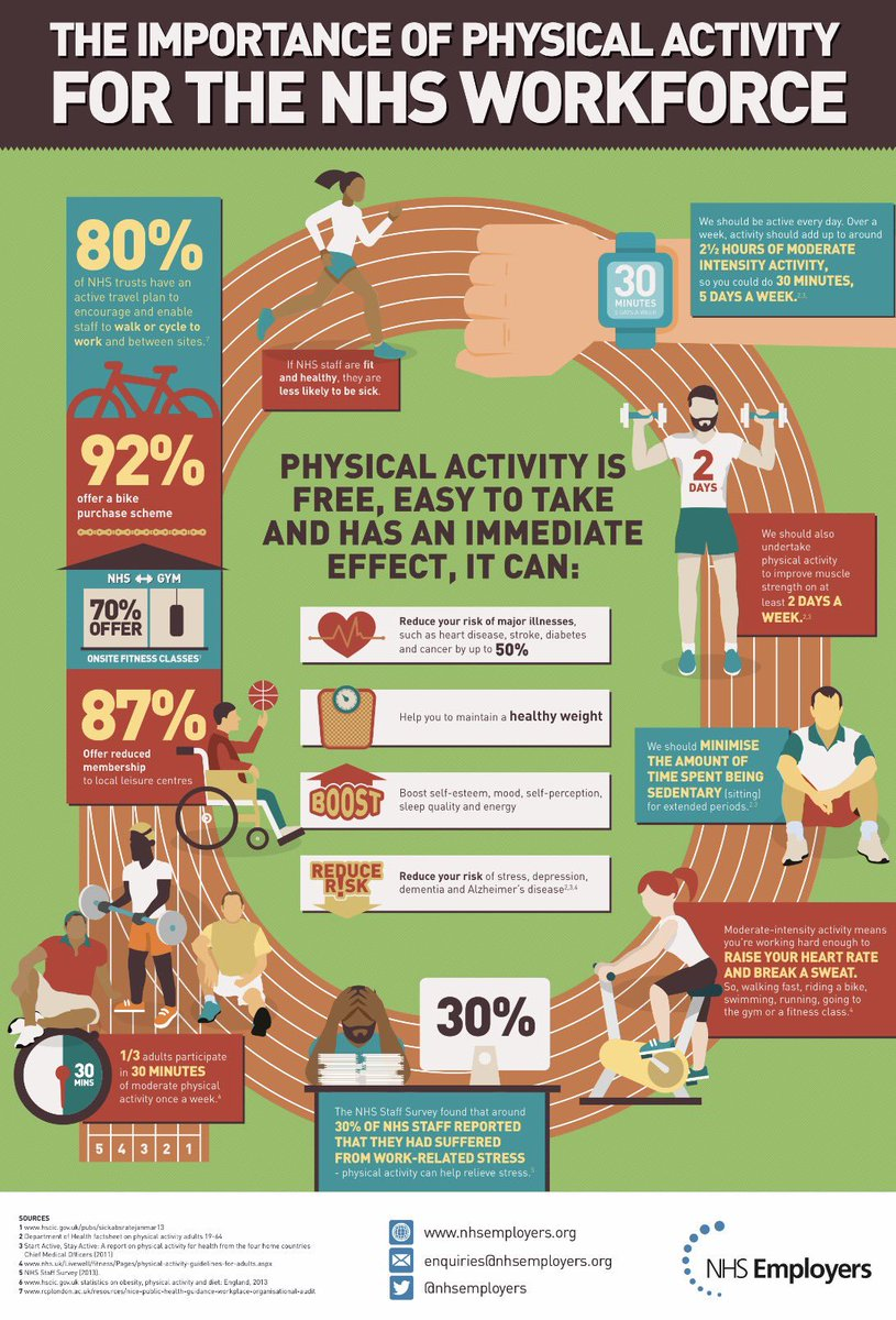 the importance of physical activity P hysical activity is important to many aspects of child health and development in young children, lack of physical activity is a risk factor for.
