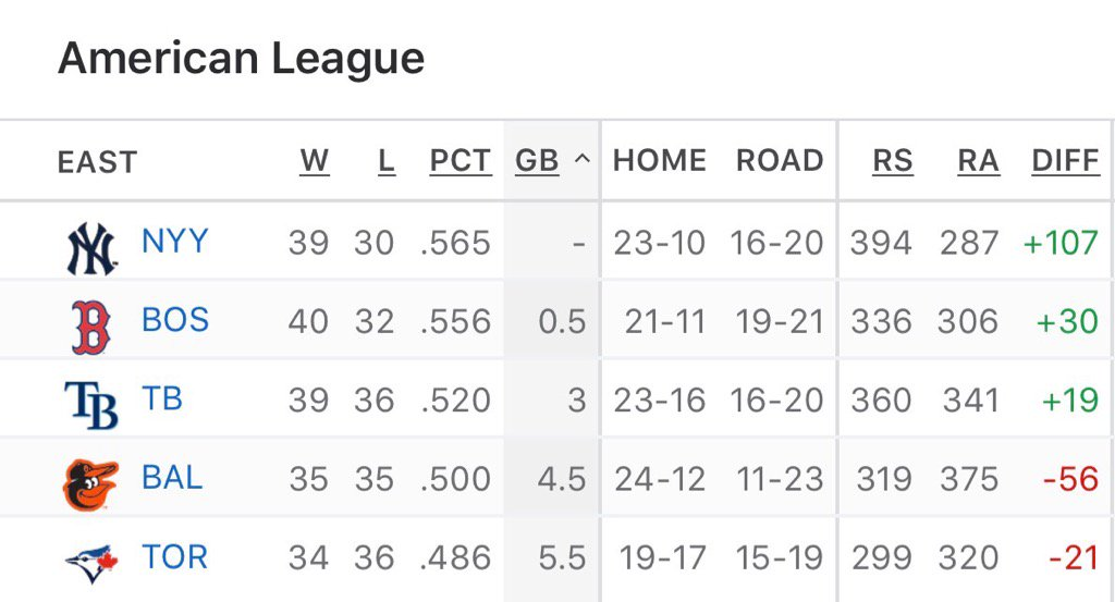 Natural order restored. Cc @sdonnan https://t.co/2cutzaf53n