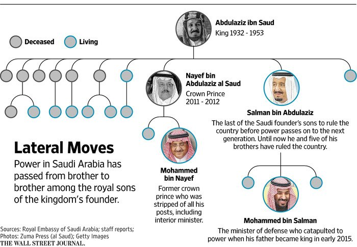 The Saudi shake-up has one goal drag the country into modern era