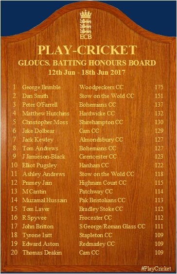 test Twitter Media - Week 7 Batting Honours Board! https://t.co/cgvZOg6Zki