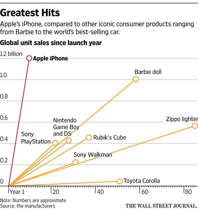 #iPhone 登場10年、一番変わったのは #アップルiPhoneは、歴史上で最も売れた製品の一つとなっている。図:iPhoneと他の世界的ヒット製品の累積販売個数