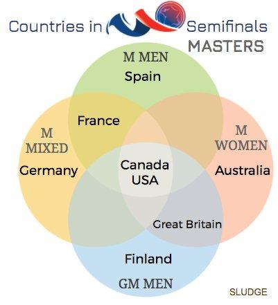 RECAP: Teams in the #WCBU2017 #MMEN, #MMIX, #MWMN, #GRDM Semifinals. https://t.co/cAeMs5L43R <a href='https://twitter.com/sludgebrown/status/878053072324481029/photo/1' target='_blank'>See original »</a>