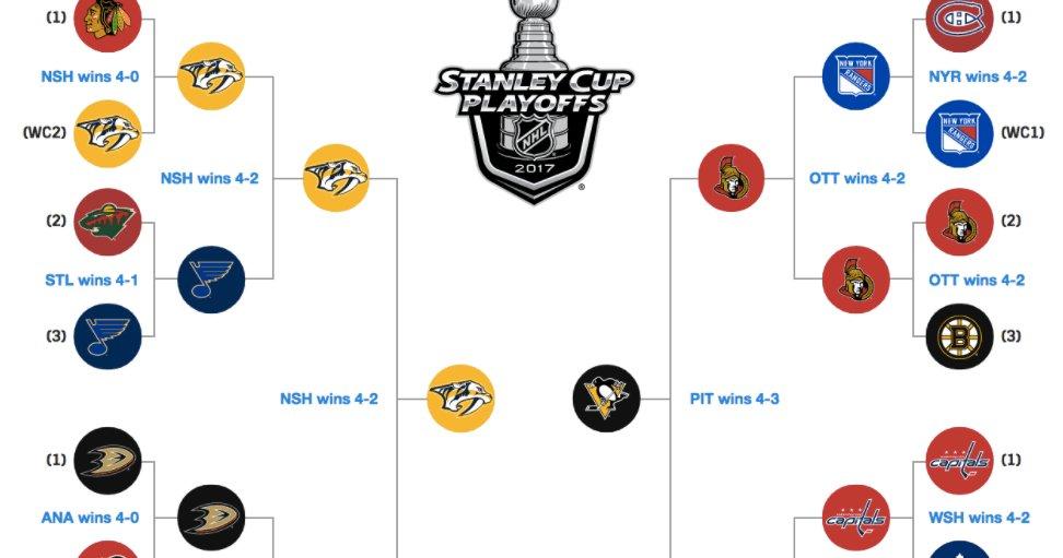 2017 NHL Playoffs: Schedule, scores, live updates, #NHLplayoffs, #nhlnews, #Stanley cup https://t.co/e9CeDW5H3y https://t.co/FpUcDlfo5t