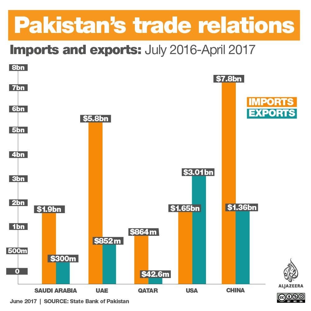 Pakistan's ties with the Gulf countries