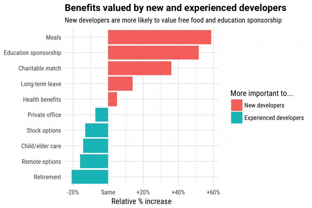 What benefits do new developers care about more than experienced developers? https://t.co/RfQl3c4wLR https://t.co/Ux7EQOLqWA