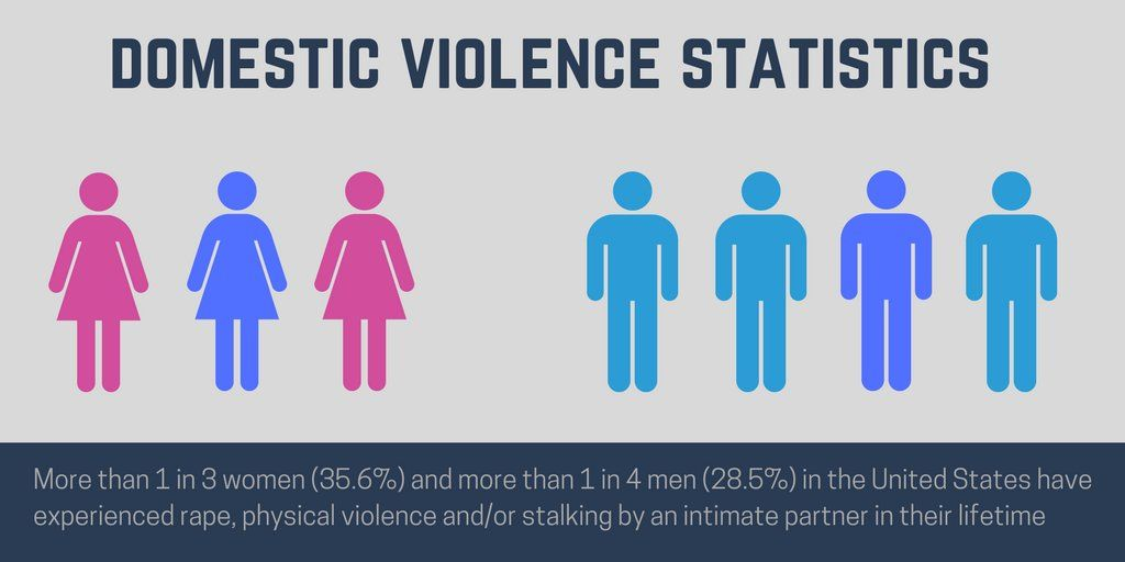 "test Twitter Media - From @avonfoundation ""More than 1 in 3 women and 1 in 4 men in US have experienced rape/physical violence""   #EndDV https://t.co/NuEpMlZ7uG https://t.co/yQNrgrsrxF"