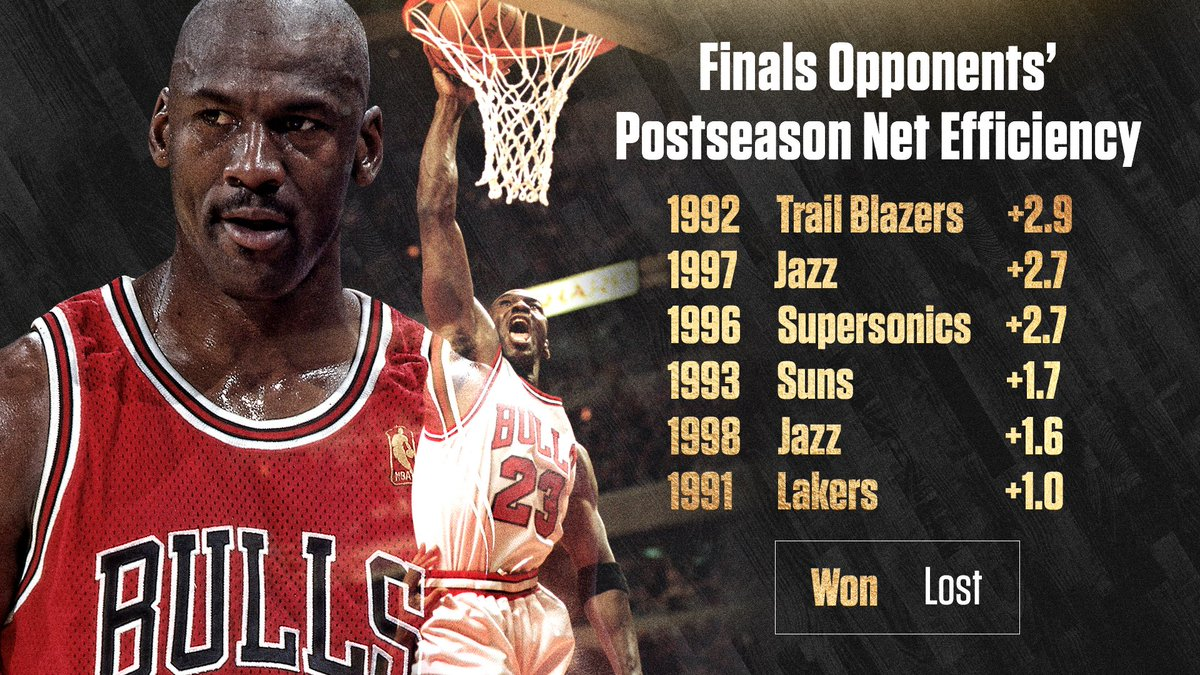 Each of lebron james' 8 nba finals opponents had a better postseason net efficiency than the ...