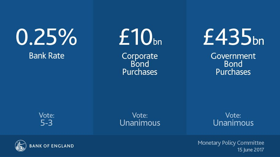 MPC holds #BankRate at 0.25%, maintains government bond purchases at £435bn and corporate bond purchases at £10bn. https://t.co/0XX5V47QZg