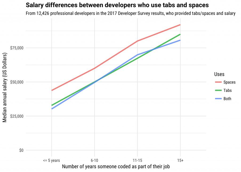 Tabs vs. Spaces. Does it matter? Well… https://t.co/emigPLqnpb https://t.co/ZBDPfi8bMS