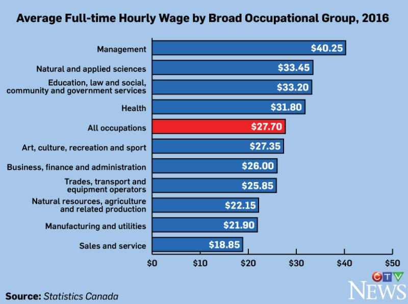 Management, science jobs are tops when it comes to full-time wages: Statistics Canada