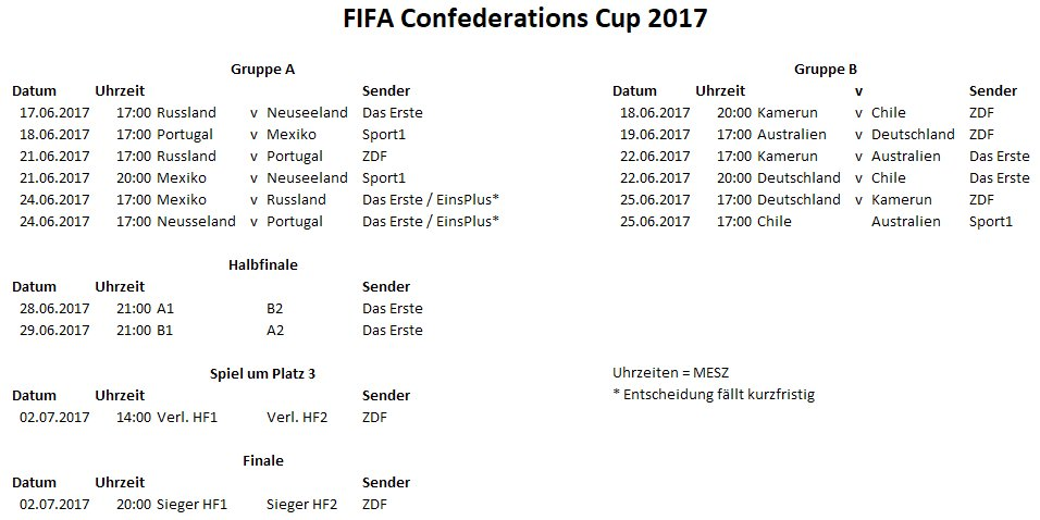 #ConfedCup2017