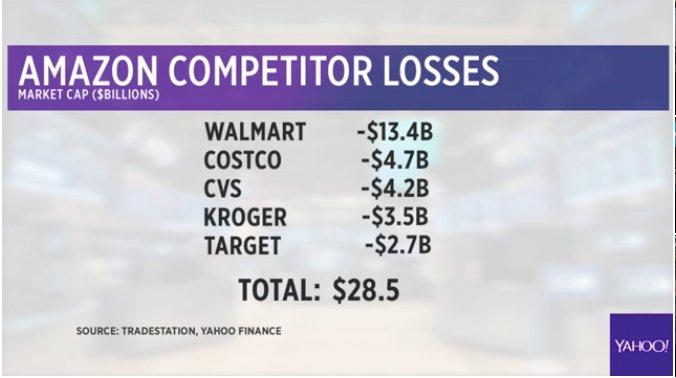 test Twitter Media - RT @YahooFinance: LIVE: Amazon's competitors down $28.5B- https://t.co/h5dq7b3wug https://t.co/OqUt1KnsjY