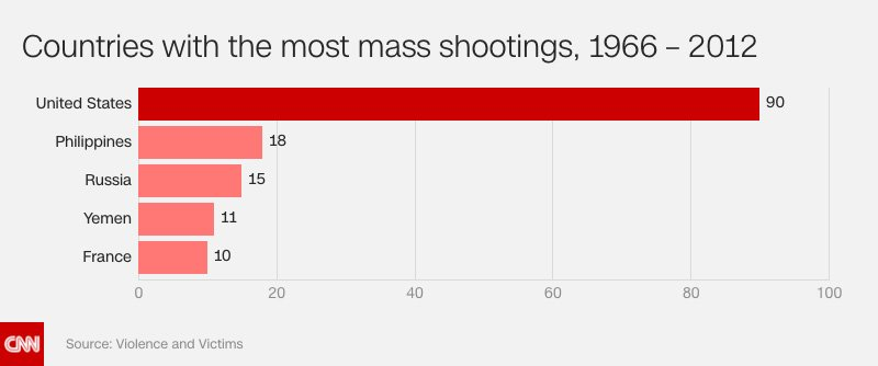 Nearly a third of the world's mass shootings took place in the US from 1966 to 2012 https://t.co/oI6Kzb0Gi0 https://t.co/vMGyeONA9A