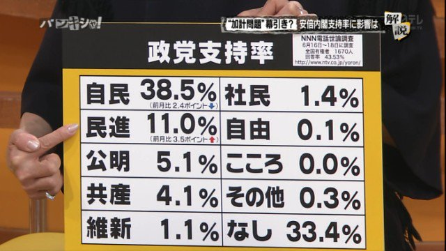 【毎日新聞世論調査】内閣支持率36% 前回から10ポイント減 不支持率は44% ★4 [無断転載禁止]©2ch.netYouTube動画>12本 ->画像>254枚