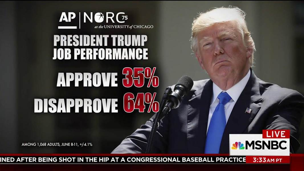 Poll: Pres. Trump's approval at 35%, GOP satisfaction drops: https://t.co/paCnmLMuCO https://t.co/j6fMkFhhwT