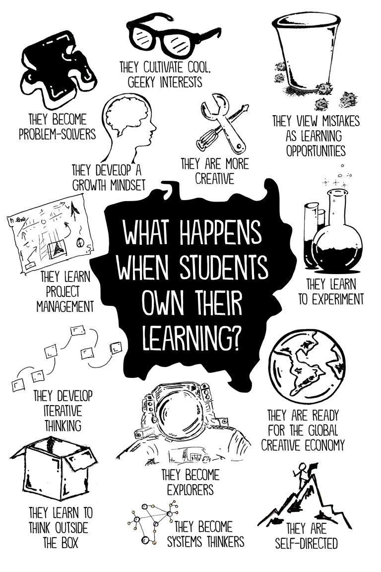 What Happens When Students Own Their Learning? #D123 #edchat #edtech #cpchat #elemchat #mschat #spedchat #hschat #ntchat #pblchat #sblchat https://t.co/sqB5DIdQ1I