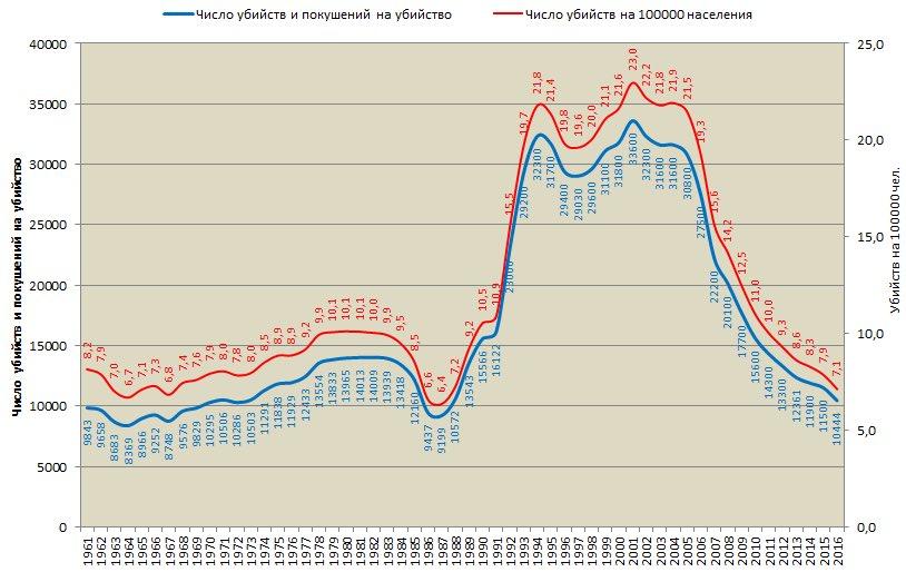 Россия, количество убийств, идём на рекорд по минимуму. Найдите на графике антиалкогольную кампанию, лихие 90-е и  президентство В.В. Путина https://t.co/iv0mXqVrxo