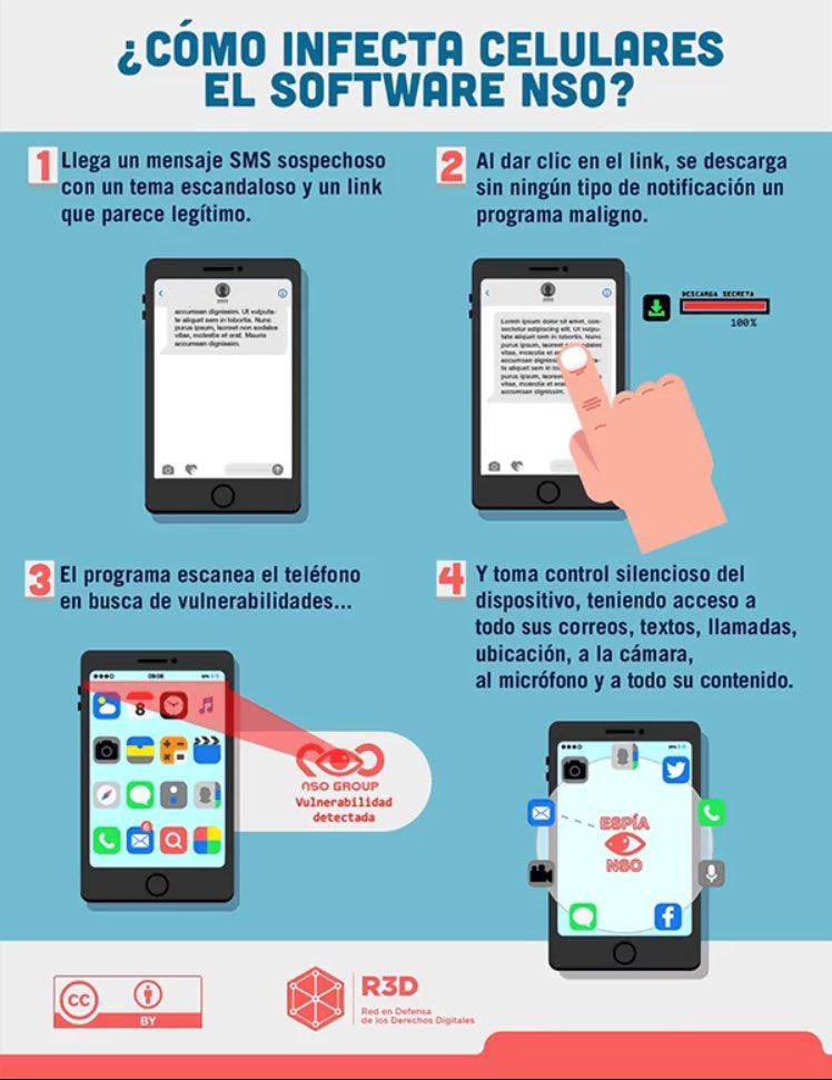 RT @yMieryTeran: Así funciona #Pegasus, el software capaz de vigilarte desde tu smartphone #GobiernoEspía https://t.co/1Eb6aTXan7