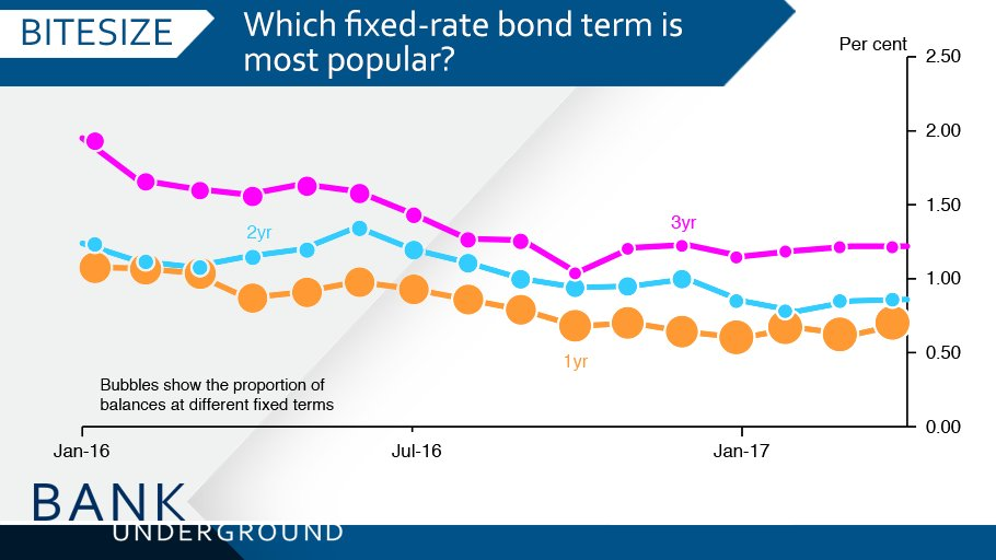 What can the fixed-rate bond market tell us about savers' behaviour? https://t.co/NsW1vUdsJx #BankUnderground https://t.co/BIrpWVf0DO