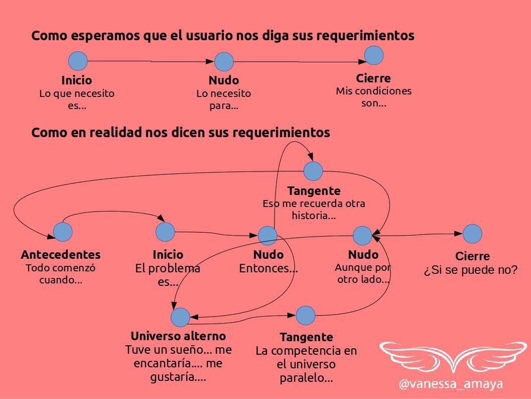 Requerimientos de usuario: expectativas vs realidad via @vanessa_amaya #pmot #pmlat https://t.co/TpBIIAo4Ig
