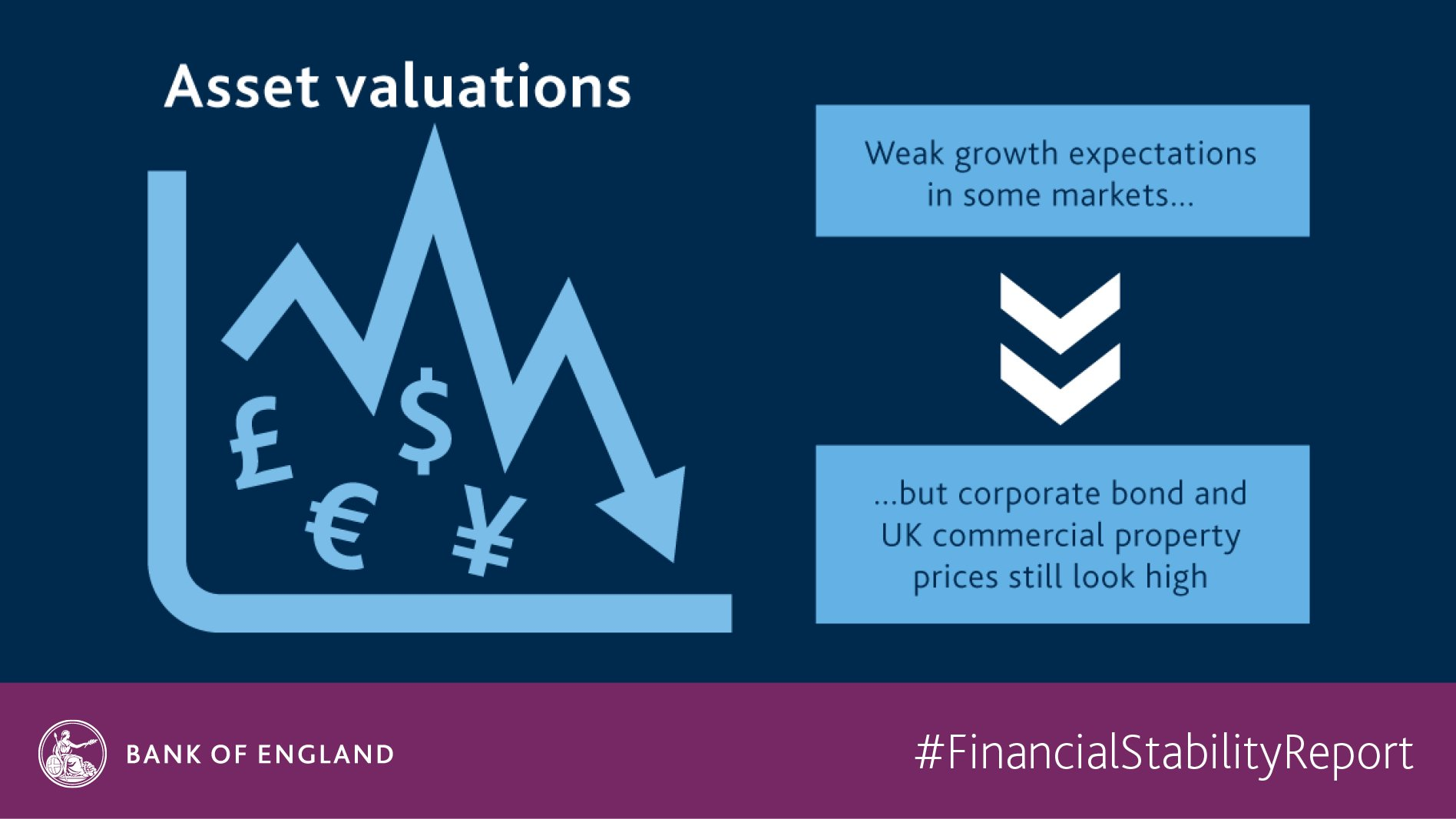 What's our latest assessment of asset valuations? https://t.co/eY8wGI3Lc6 #FinancialStabilityReport https://t.co/FwF9o0gKDE