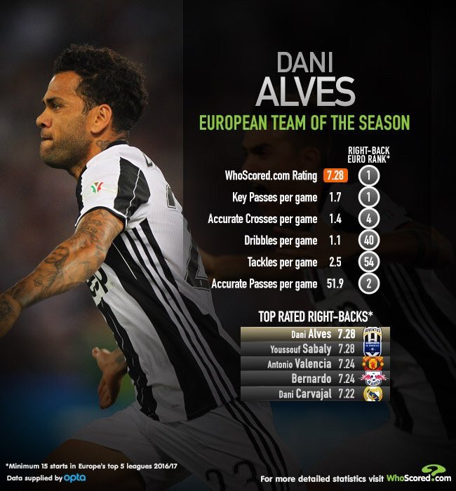 test Twitter Media - Dani Alves would be a great acquisition if City can get him   #fpl #fantasypremierleague #epl #mcfc https://t.co/eDNB3iYN3V