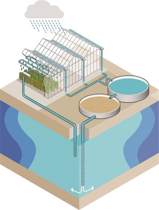 Provincie draagt bij aan onderzoek naar verbetering zoetwatervoorziening https://t.co/VScIGjRRoN https://t.co/yEP1GVuQx6