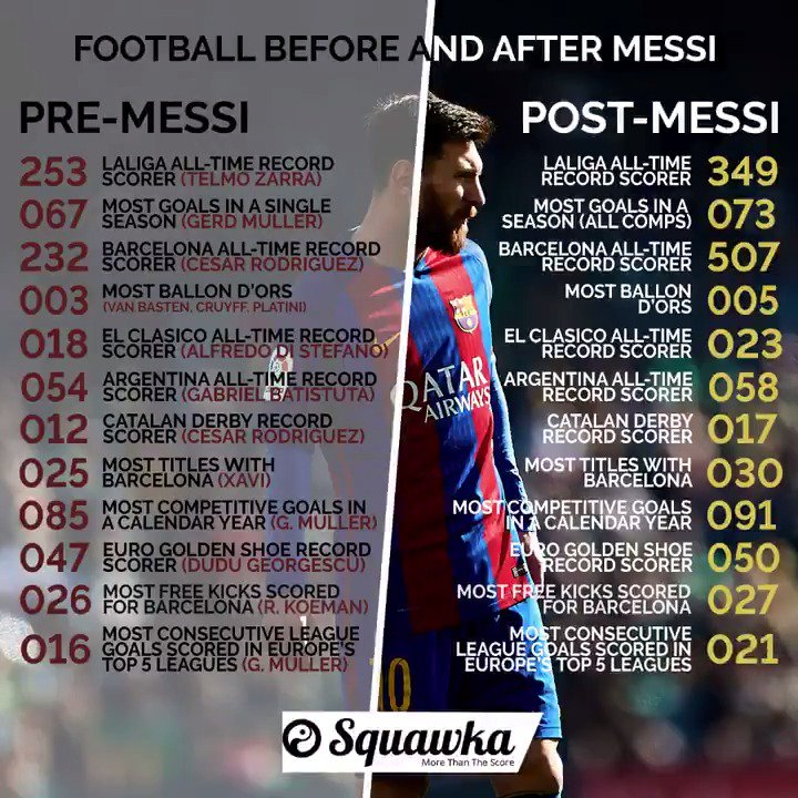 Records before and after Messi football will never be the same again. 😳