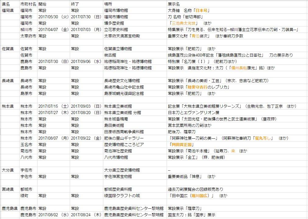 日本刀展示in九州2017年夏ver. (2017/06/24現在)今夏の熊本は凄いですね。大熊本展に包丁正宗や生駒光忠