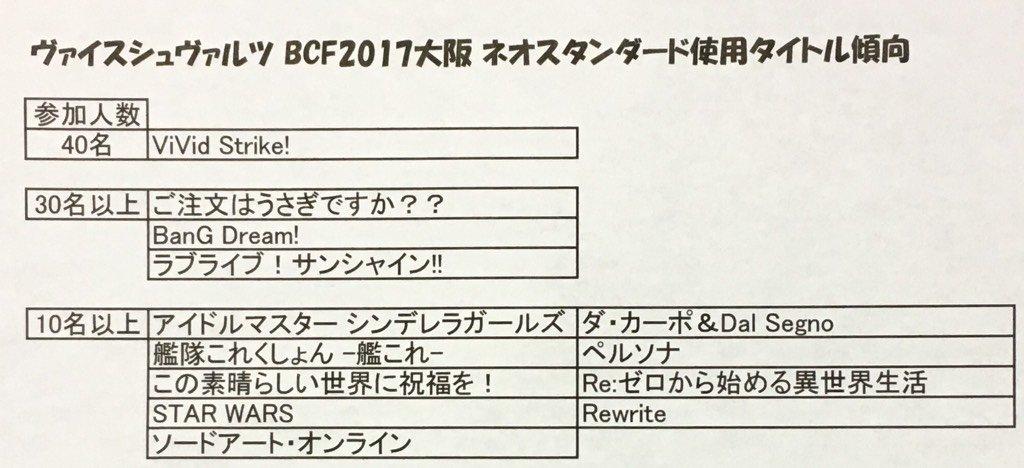 【#BCF2017大阪大会】ネオスタンダードの参加傾向を調べてもらいました。新発売の「ViVid Strike!」をはじ