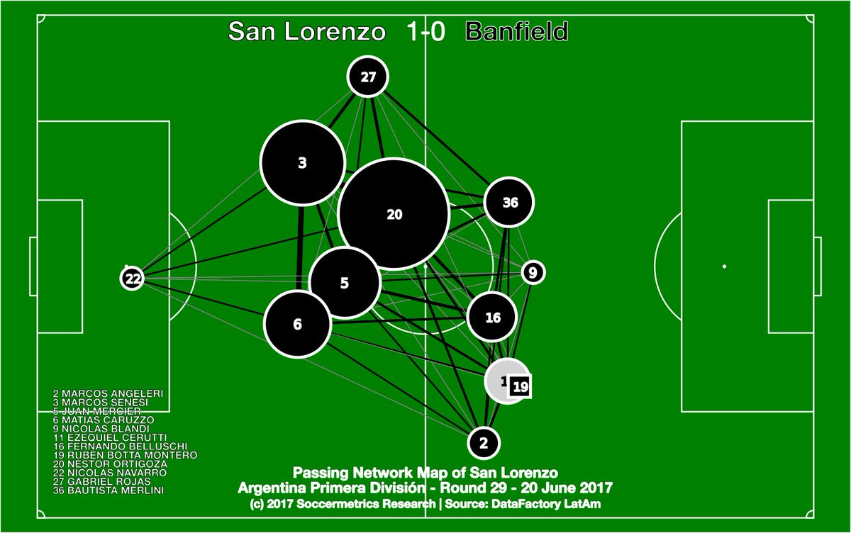 test Twitter Media - A lingering look back at San Lorenzo vs Banfield with passing networks.  Ortigoza's importance to Cuervo was huge. Big hole to fill. https://t.co/NvXNctNyAP