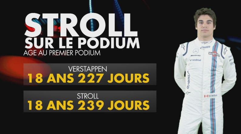 test Twitter Media - RT @LaF1SurCanal: Lance #Stroll a presque battu le record de précocité de Max Verstappen ! 🏆 #AzerbaijanGP https://t.co/htRwUOO4HL