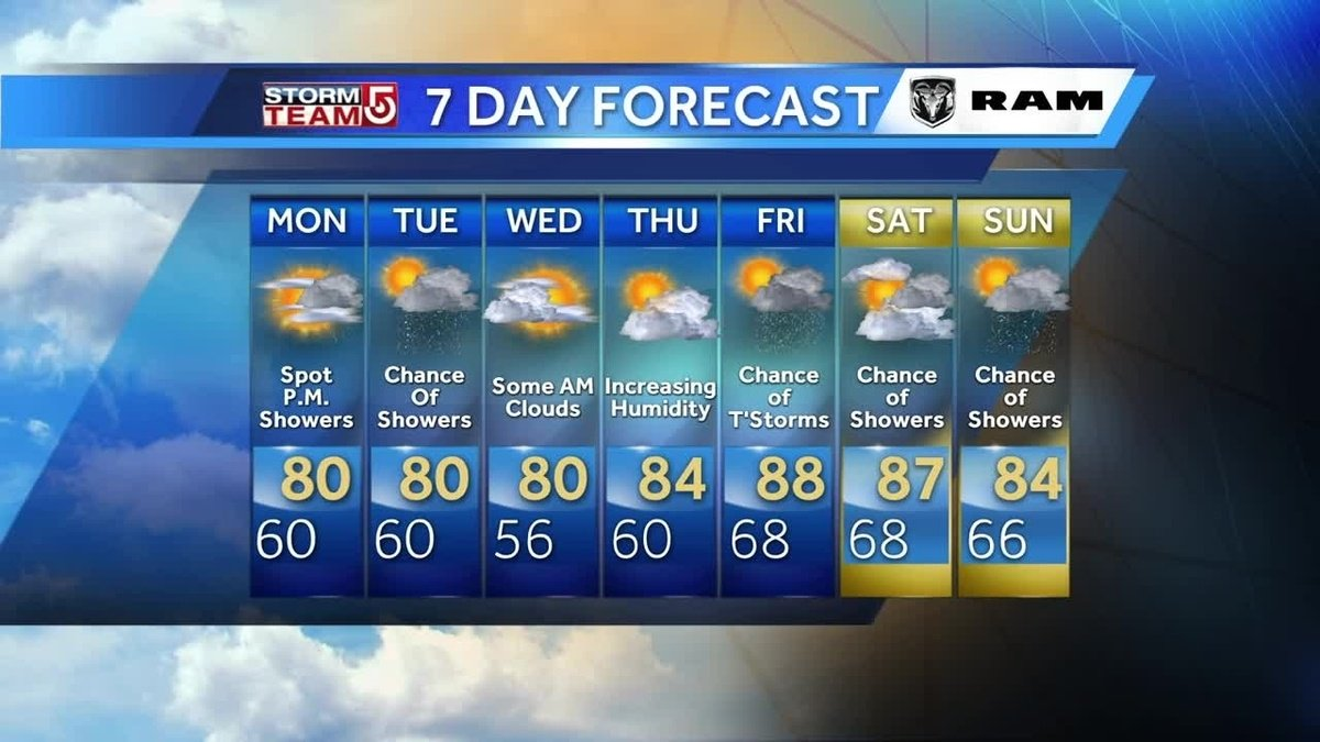 Showers possible Monday afternoon