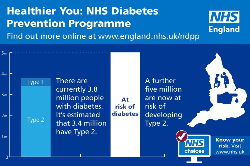 test Twitter Media - 5m in England at high risk of developing #Type2diabetes #NHS #Diabetes Prevention Programme https://t.co/zbmFPJbaeE https://t.co/N2UjoafWOQ