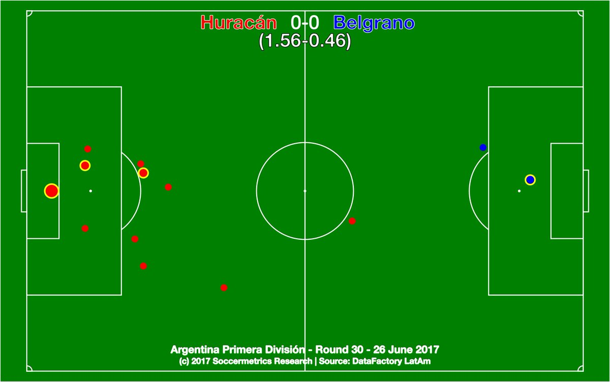 test Twitter Media - Huracán 0-0 Belgrano. El Globo will fly on in Primera for another season. https://t.co/OjrdIvRVYn