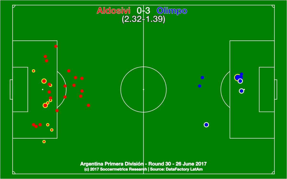 test Twitter Media - Aldosivi 0-3 Olimpo. Olimpo were brutally efficient, Aldosivi were chaotically desperate. Tiburón sunk. https://t.co/VK6iCHLKbH