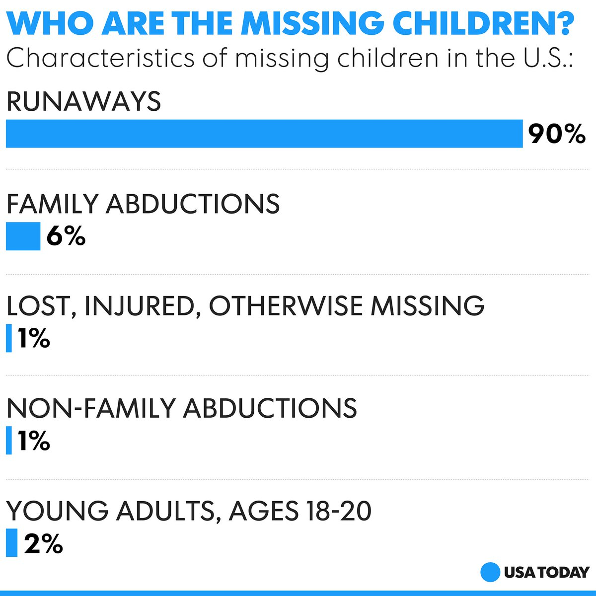 The vast majority of missing children are runaways. Many are lured away by technology.
