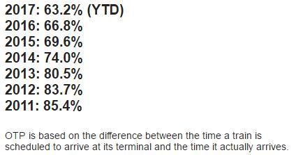 NYC subways on-time performance 2011-2017 https://t.co/kzeJuNVDIz https://t.co/nDardJMKkj