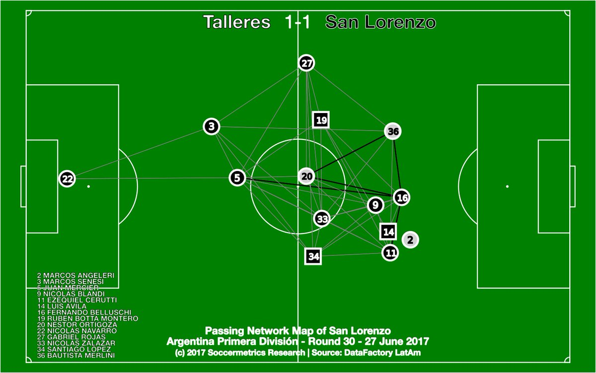test Twitter Media - La red de pases de San Lorenzo en su partido contra Talleres. Sin dominio de ningún jugador y pocos lazos repetidos. https://t.co/nJvW7hIgEW